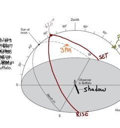 on the path labeled march 21 indicate the location of the sun at 3pm [ 1024 x 768 Pixel ]
