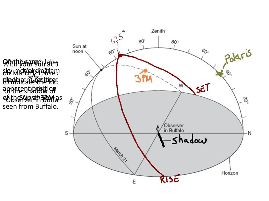hight resolution of on the path labeled march 21 indicate the location of the sun at 3pm