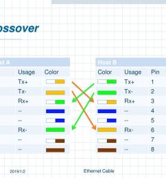 crossover host a host b pin usage color 1 tx 2 tx 3 rx rx [ 1024 x 768 Pixel ]