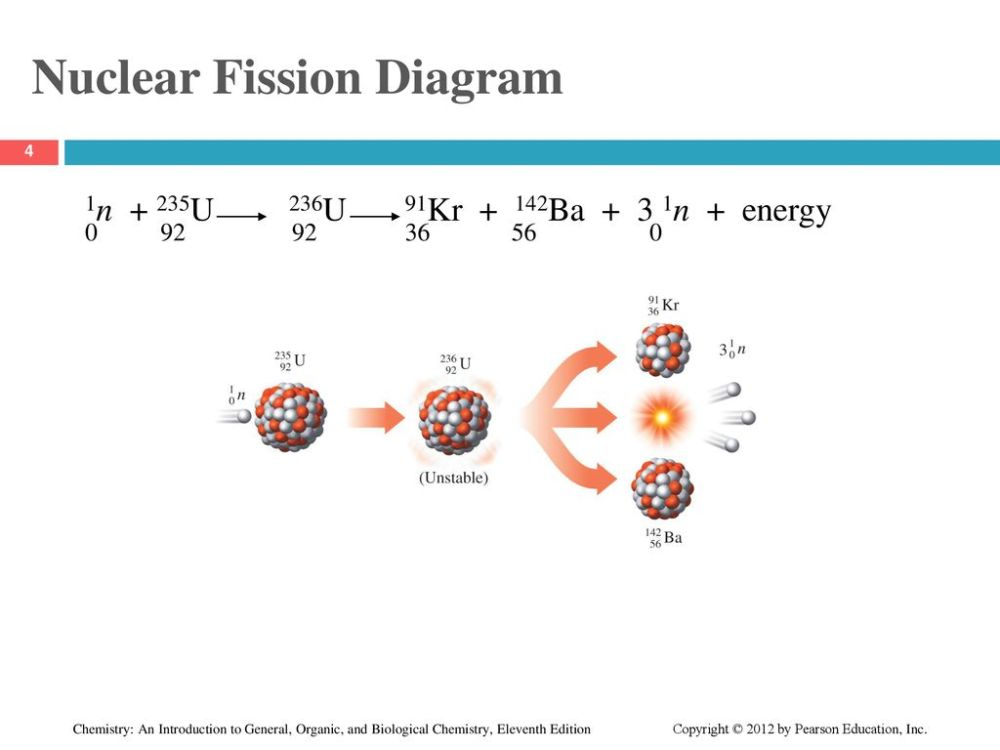 medium resolution of nuclear fission diagram