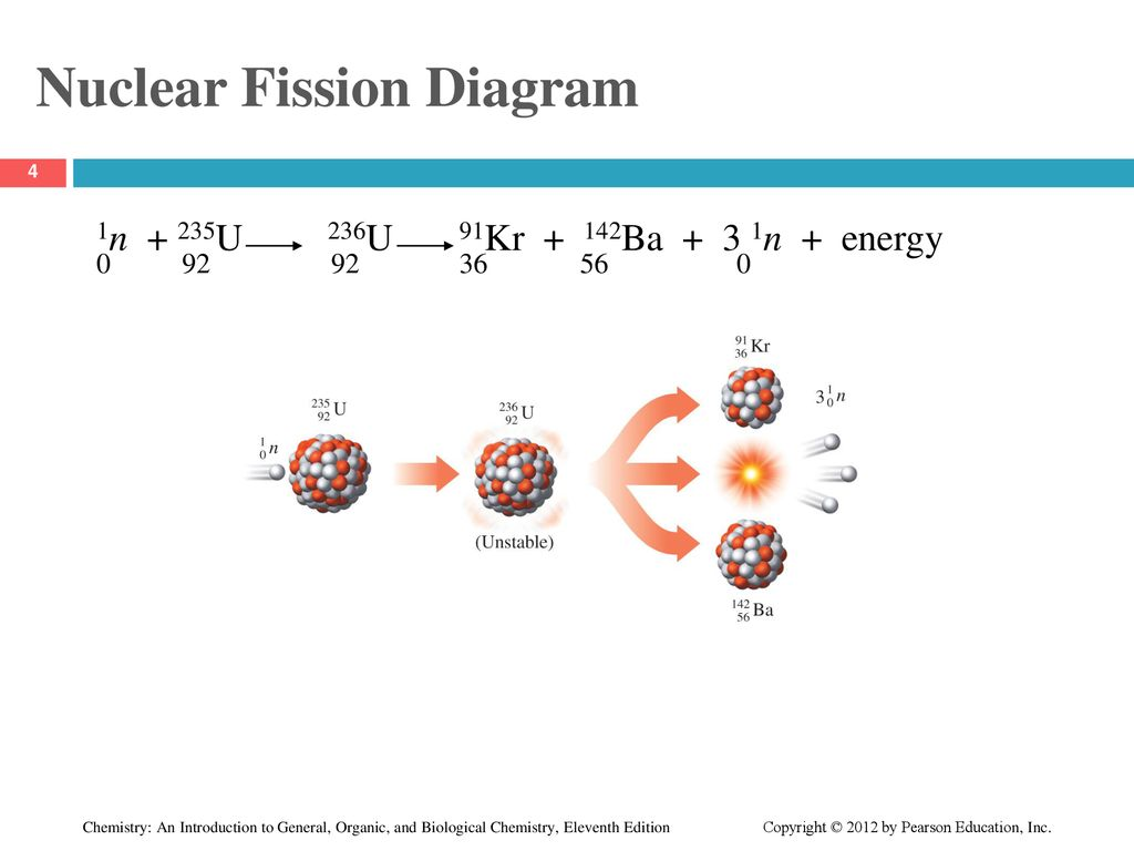 hight resolution of nuclear fission diagram