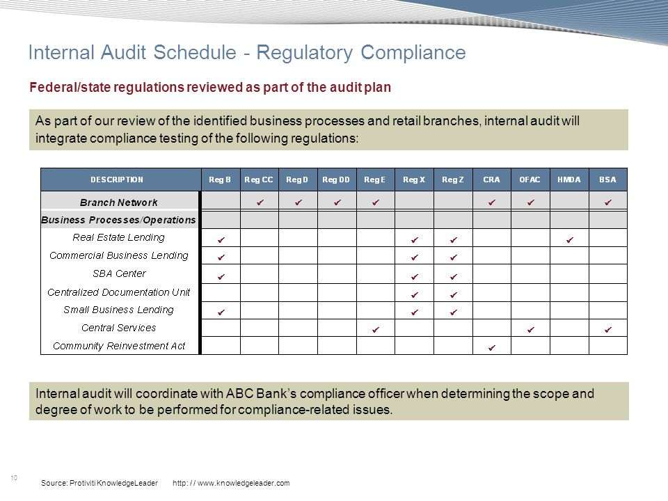 ABC BANK Audit Plan Presentation to Audit Committee Date  ppt download
