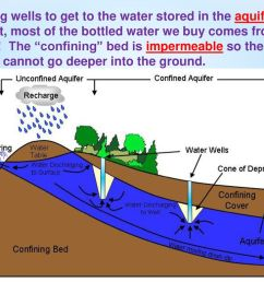 we dig wells to get to the water stored in the aquifer [ 1024 x 768 Pixel ]