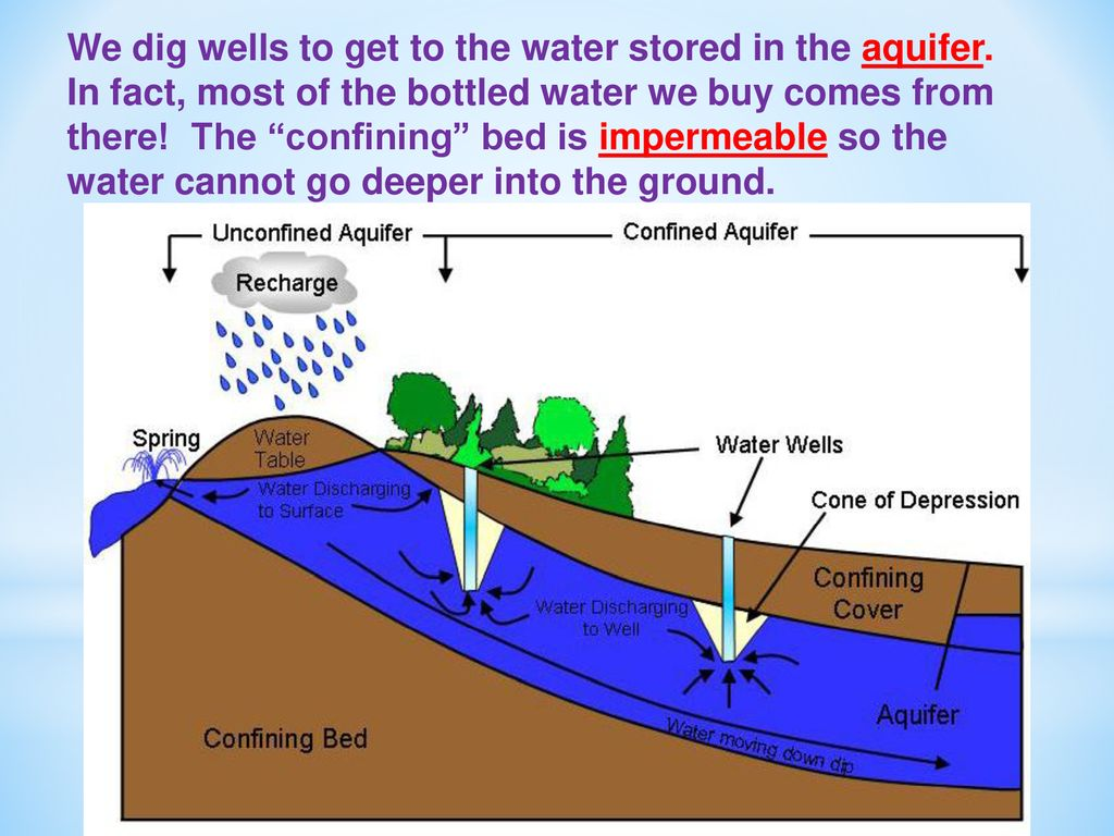 hight resolution of we dig wells to get to the water stored in the aquifer
