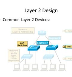 layer 2 design common layer 2 devices  [ 1024 x 768 Pixel ]