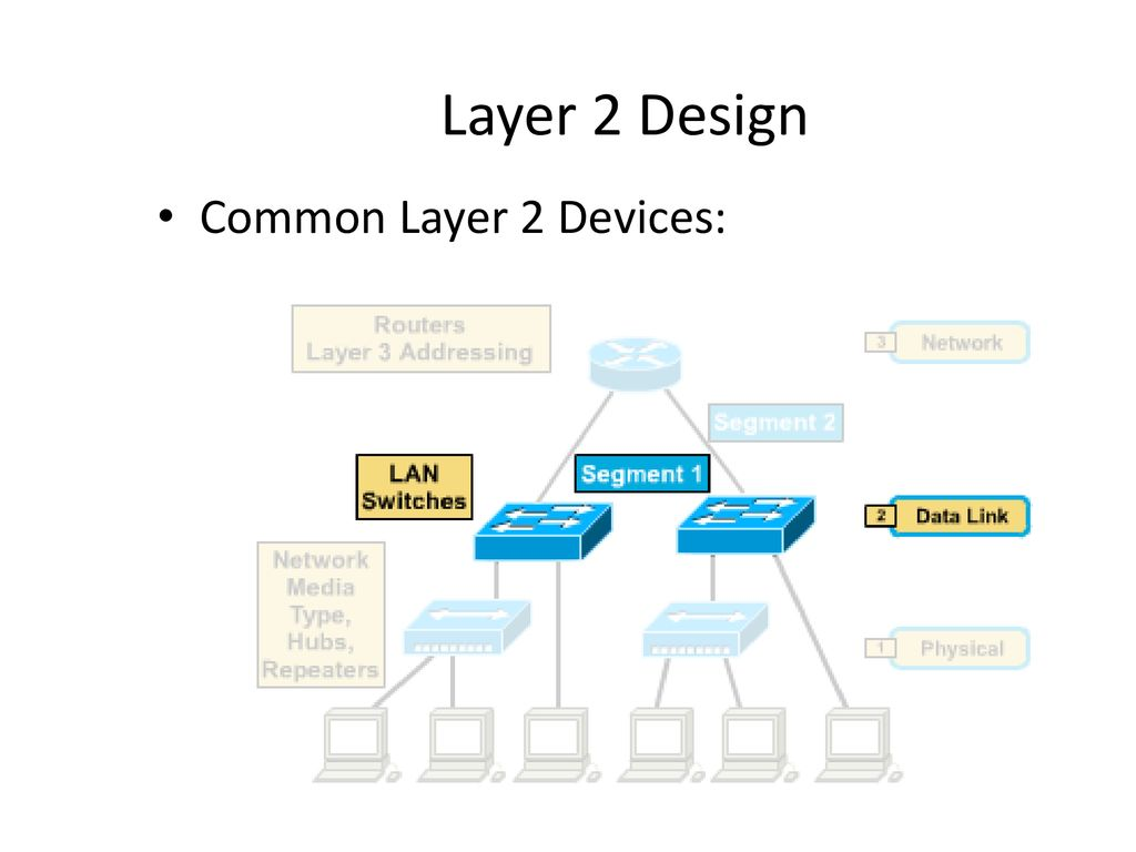 hight resolution of layer 2 design common layer 2 devices
