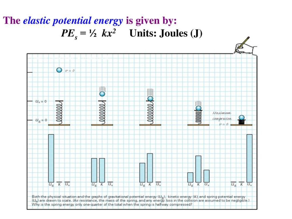 medium resolution of the elastic potential energy is given by