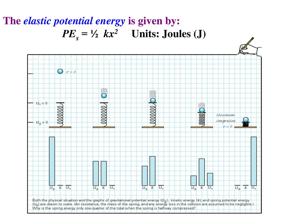 hight resolution of the elastic potential energy is given by