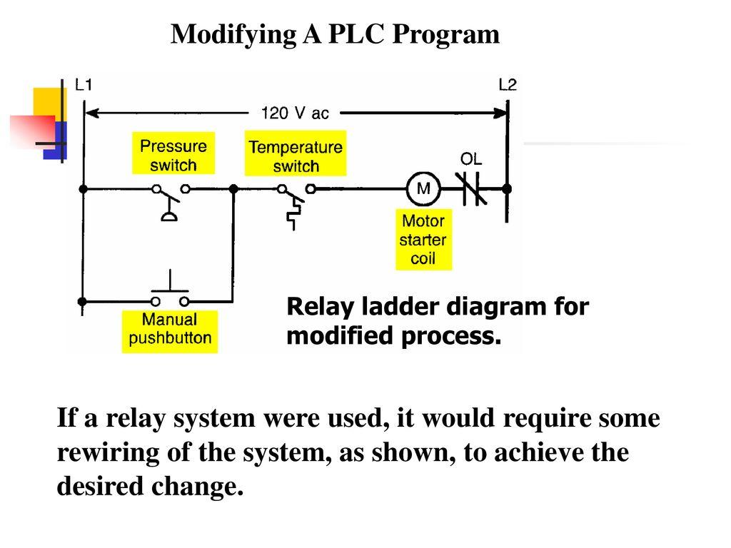 hight resolution of modifying a plc program