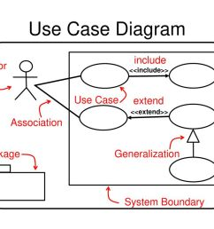 55 use case diagram include actor use case extend association package generalization system boundary [ 1024 x 768 Pixel ]