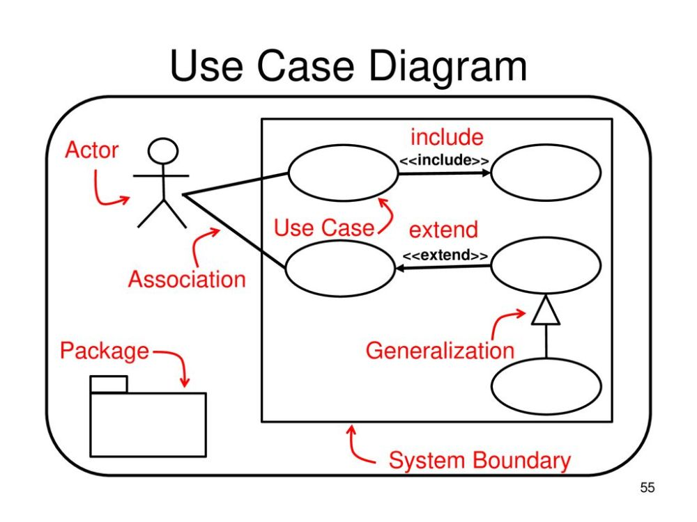 medium resolution of 55 use case diagram include actor use case extend association package generalization system boundary