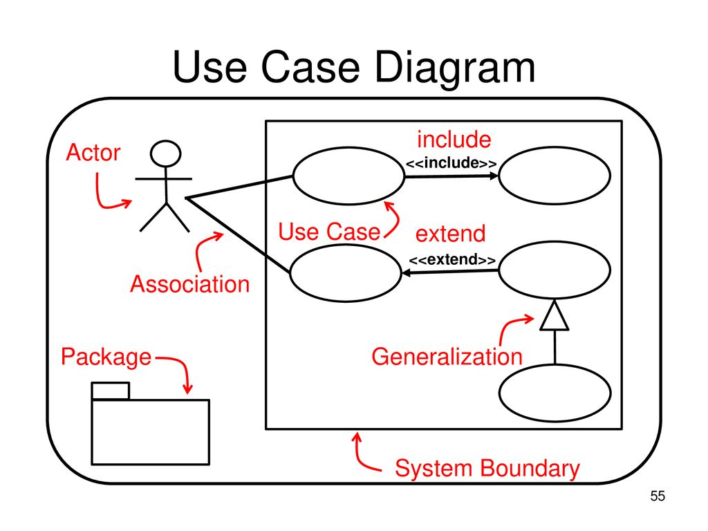hight resolution of 55 use case diagram include actor use case extend association package generalization system boundary