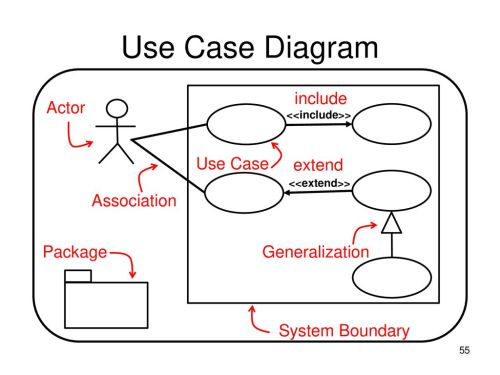 small resolution of 55 use case diagram include actor use case extend association package generalization system boundary