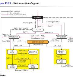 figure state transition diagram [ 1024 x 768 Pixel ]
