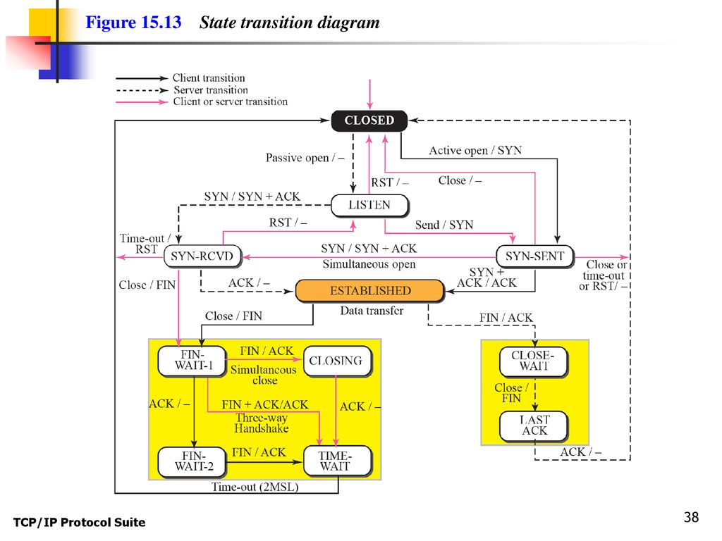 hight resolution of figure state transition diagram