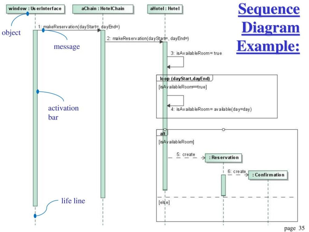 medium resolution of 35 sequence diagram example