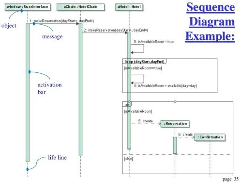 small resolution of 35 sequence diagram example