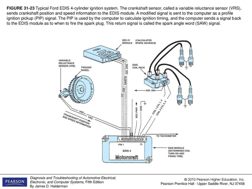 medium resolution of figure typical ford edis 4 cylinder ignition system