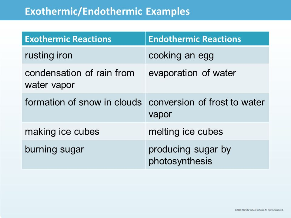 6 02 ChemLive Exothermic And Exothermic Reactions Ppt