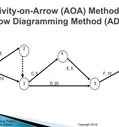 38 activity on arrow aoa method arrow diagramming method adm  [ 1024 x 768 Pixel ]