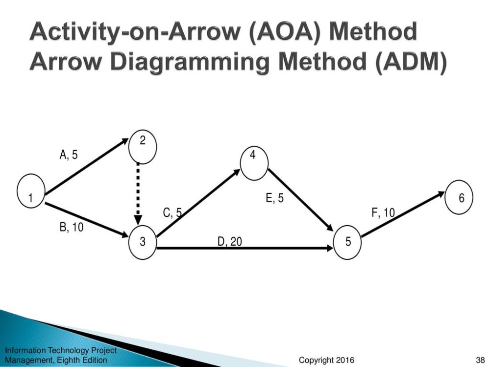 medium resolution of 38 activity on arrow aoa method arrow diagramming method adm