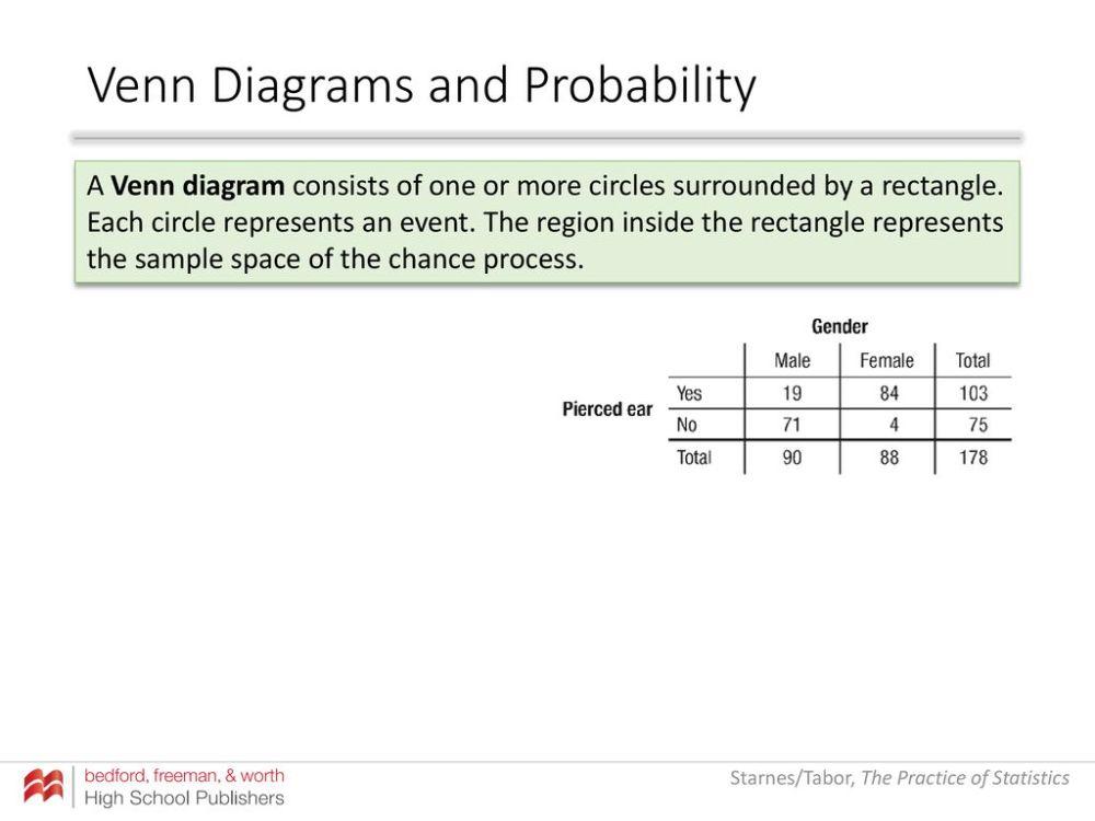 medium resolution of venn diagrams and probability
