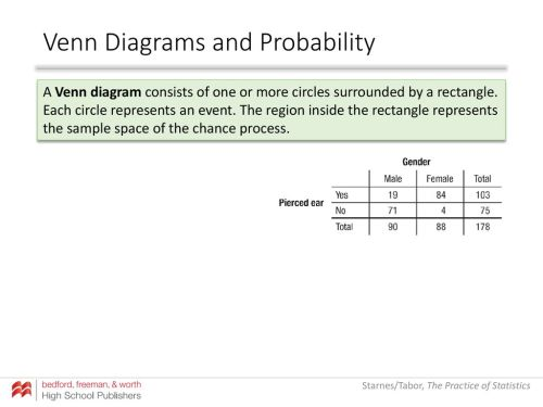 small resolution of venn diagrams and probability