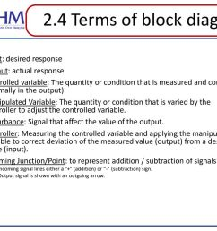 2 4 terms of block diagram input desired response [ 1024 x 768 Pixel ]