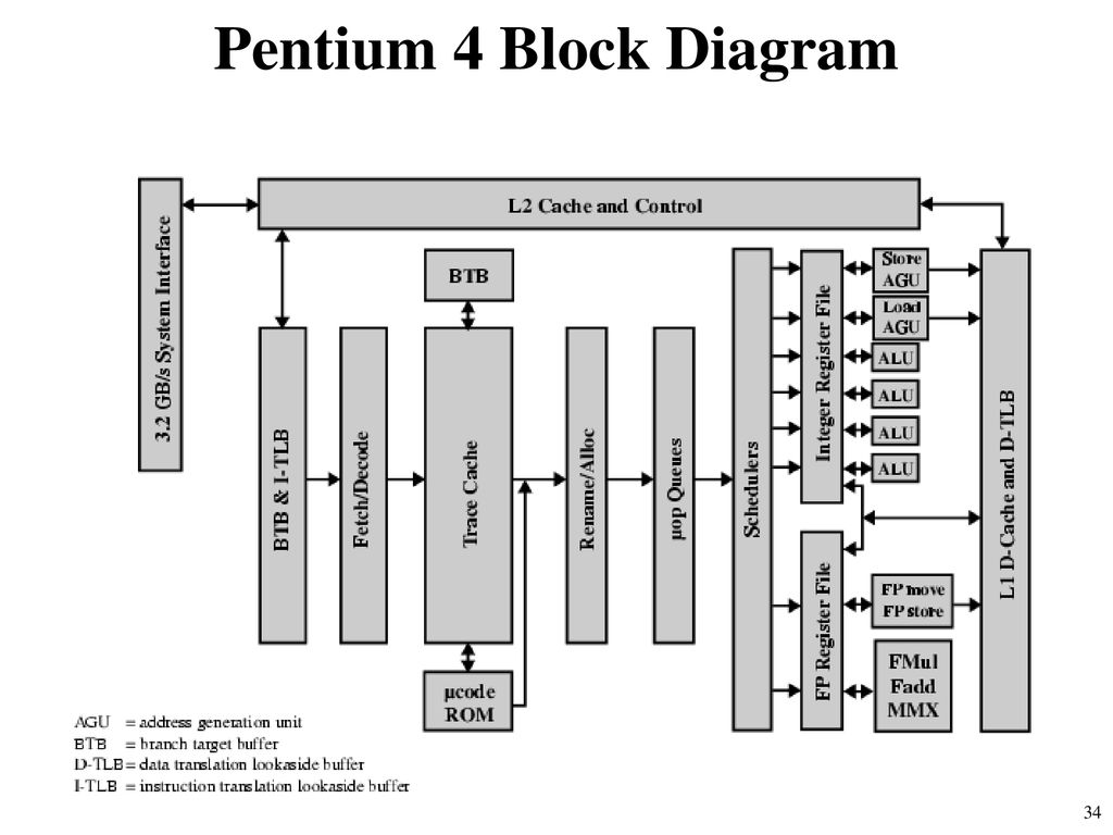 hight resolution of pentium 4 block diagram explanation