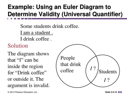 small resolution of example using an euler diagram to determine validity universal quantifier