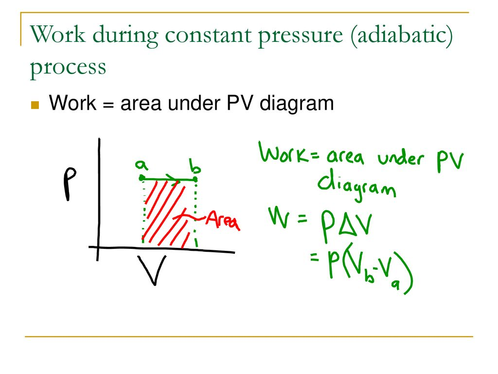 hight resolution of work during constant pressure adiabatic process