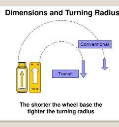 dimensions and turning radius [ 1024 x 768 Pixel ]