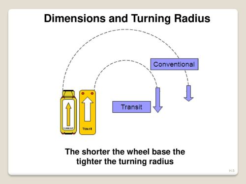 small resolution of dimensions and turning radius