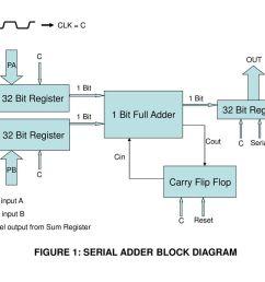 figure 1 serial adder block diagram [ 1024 x 768 Pixel ]
