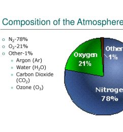 4 composition of the atmosphere [ 1024 x 768 Pixel ]