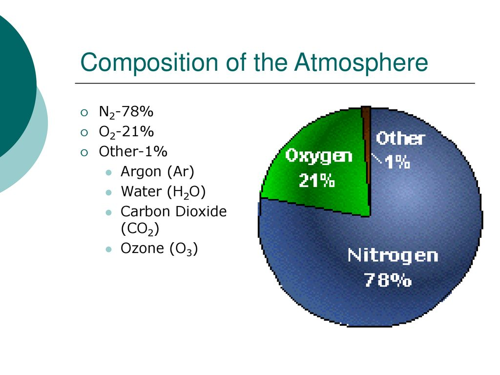 hight resolution of 4 composition of the atmosphere
