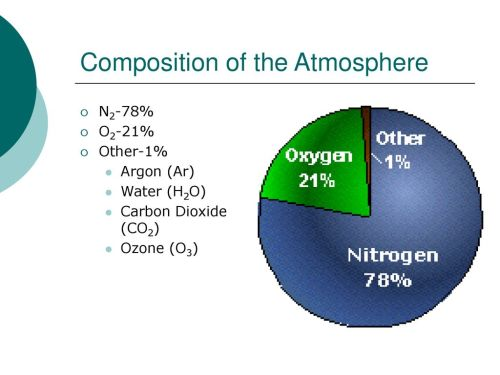 small resolution of 4 composition of the atmosphere