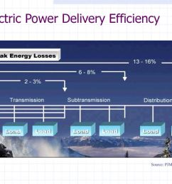 electric power delivery efficiency [ 1024 x 768 Pixel ]