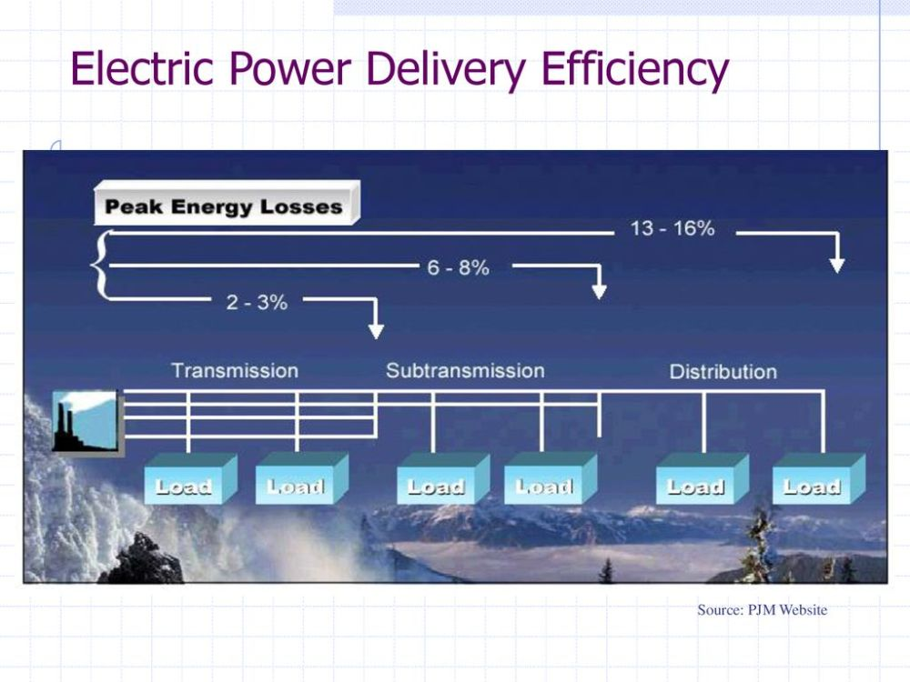 medium resolution of electric power delivery efficiency
