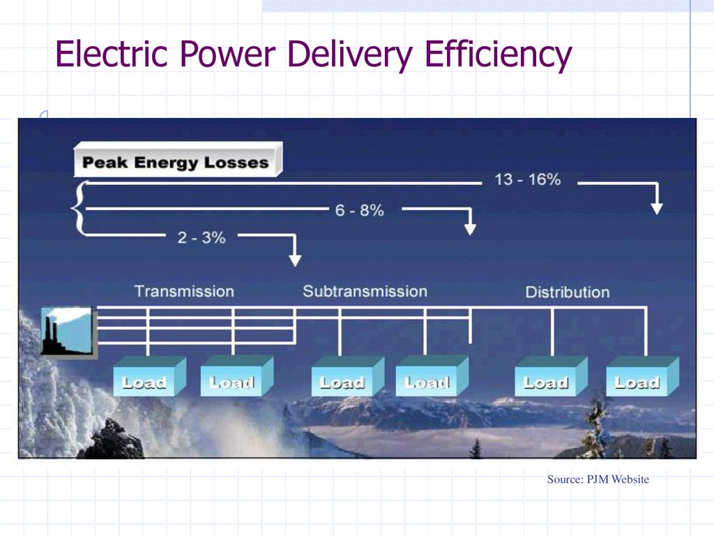 hight resolution of electric power delivery efficiency