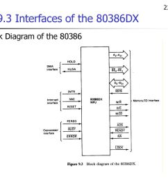 5 21 46 9 3 interfaces of the 80386dx block diagram of the 80386 [ 1024 x 768 Pixel ]