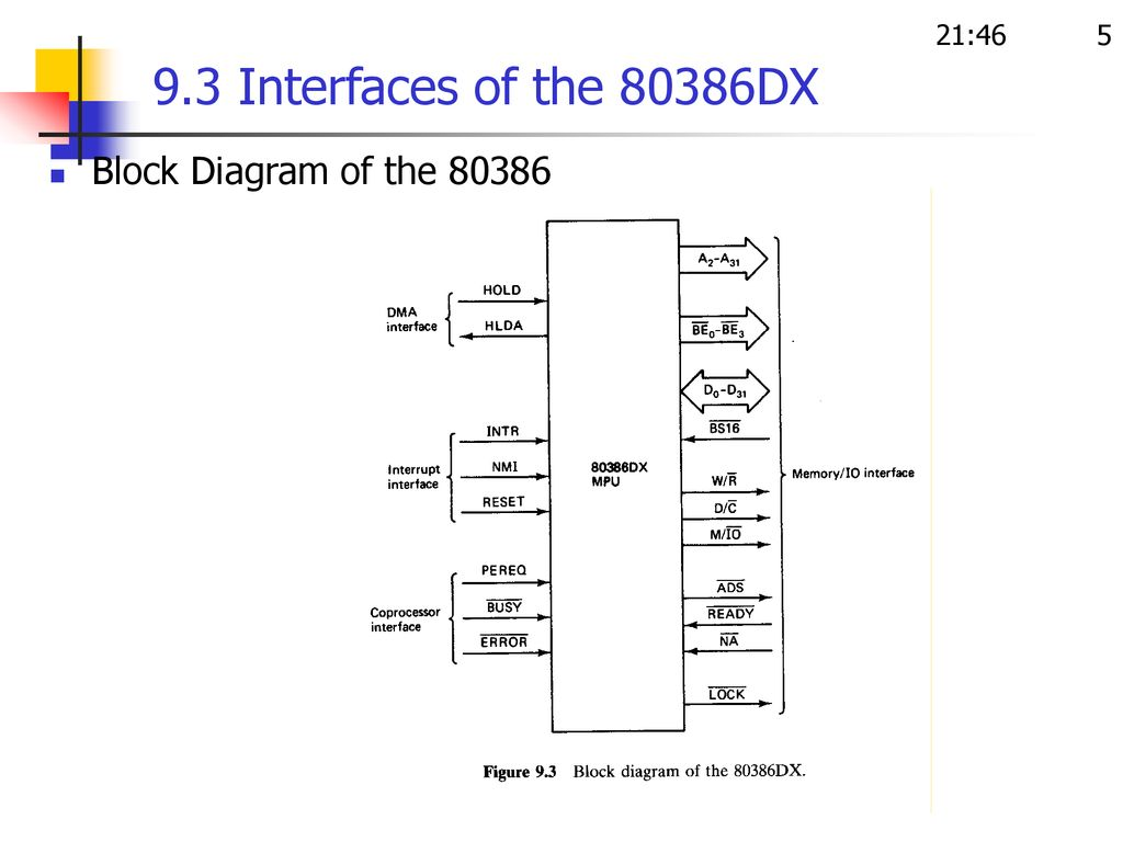 hight resolution of 5 21 46 9 3 interfaces of the 80386dx block diagram of the 80386