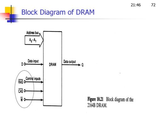 small resolution of 72 21 46 block diagram of dram