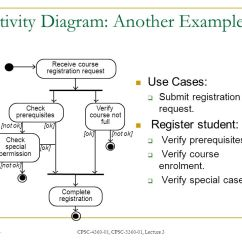 Course Registration Activity Diagram 2006 Mazda 6 Bose Wiring Software Engineering Cpsc Lecture 3 Ppt Video Online 55 Another Example Verify Not Full Receive