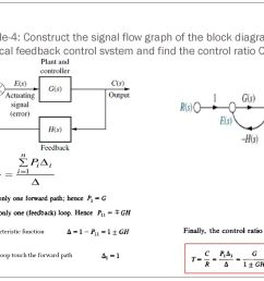 example 4 construct the signal flow graph of the block diagram of the canonical [ 1024 x 768 Pixel ]