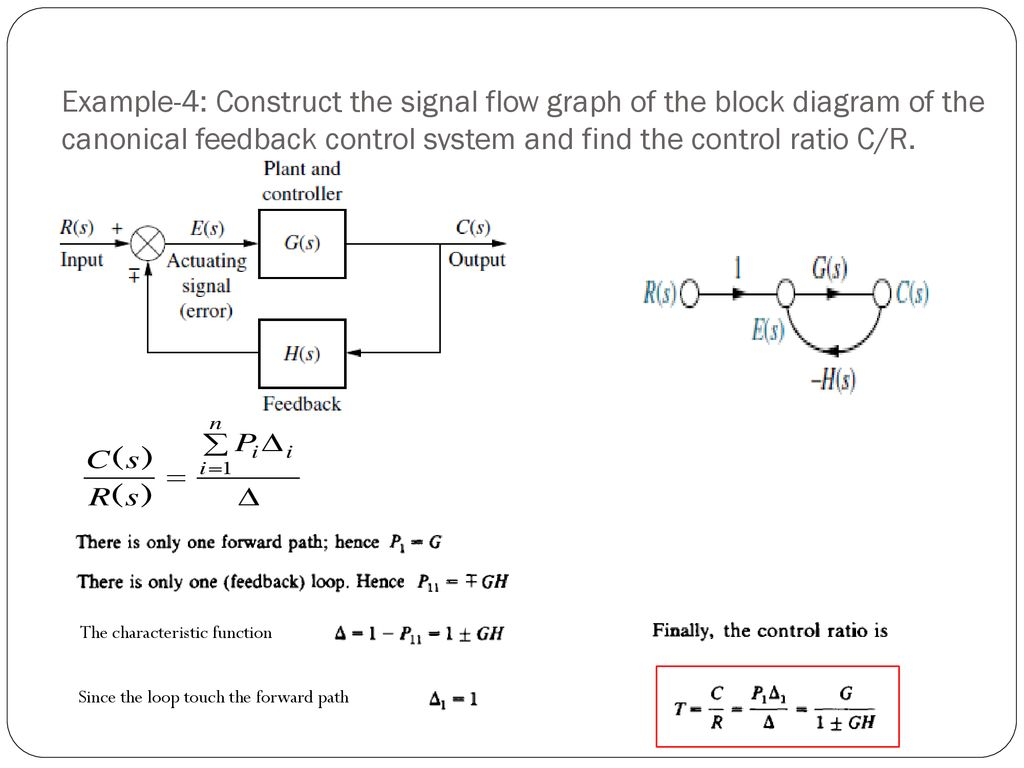 hight resolution of example 4 construct the signal flow graph of the block diagram of the canonical