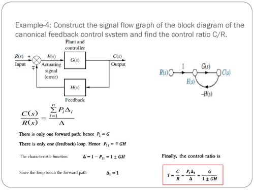 small resolution of example 4 construct the signal flow graph of the block diagram of the canonical