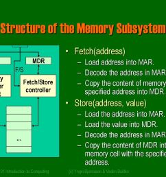 structure of the memory subsystem [ 1024 x 768 Pixel ]