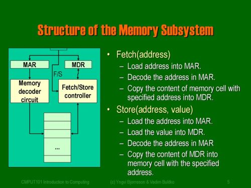 small resolution of structure of the memory subsystem