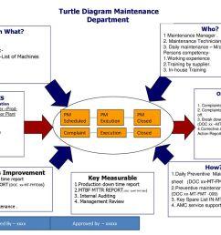 turtle diagram maintenance department continuous improvement [ 1024 x 768 Pixel ]